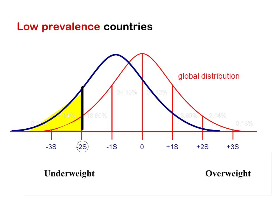 Low prevalence countries