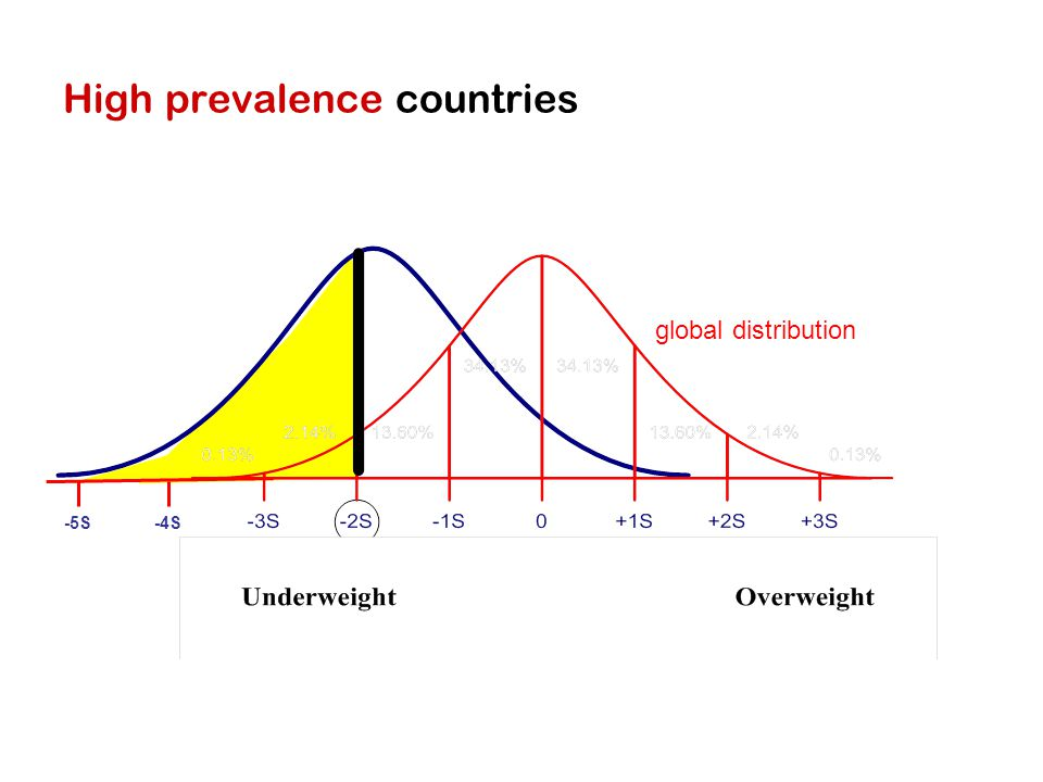 High prevalence countries