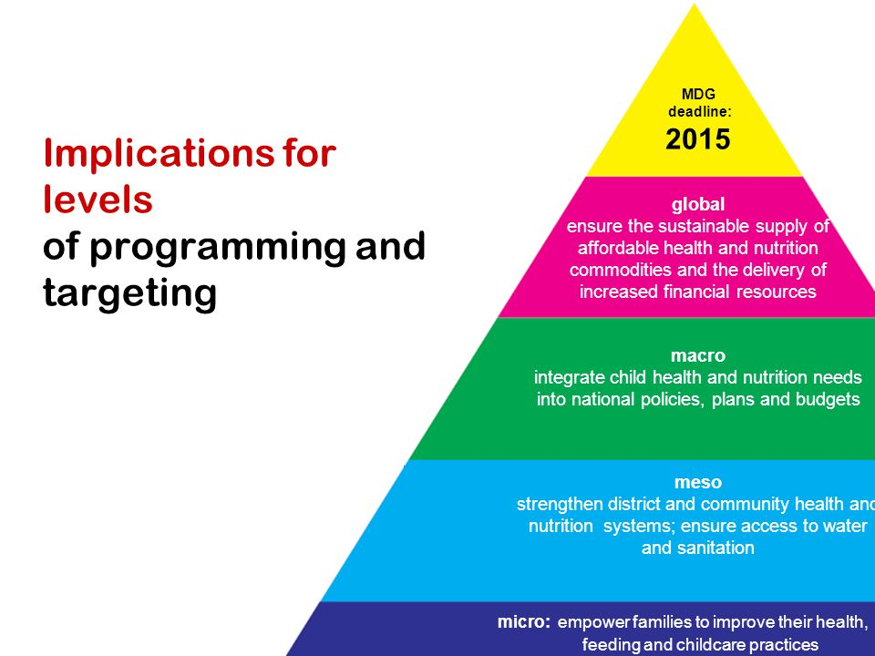 Implications for levels of programming and targeting