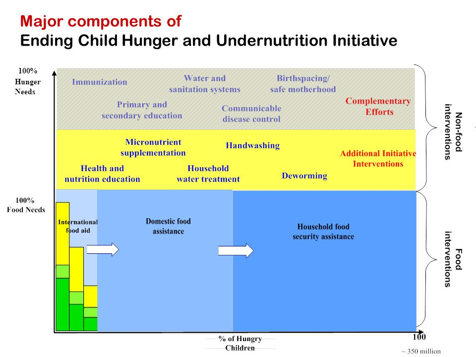 Major components of Ending Child Hunger and Undernutrition Initiative