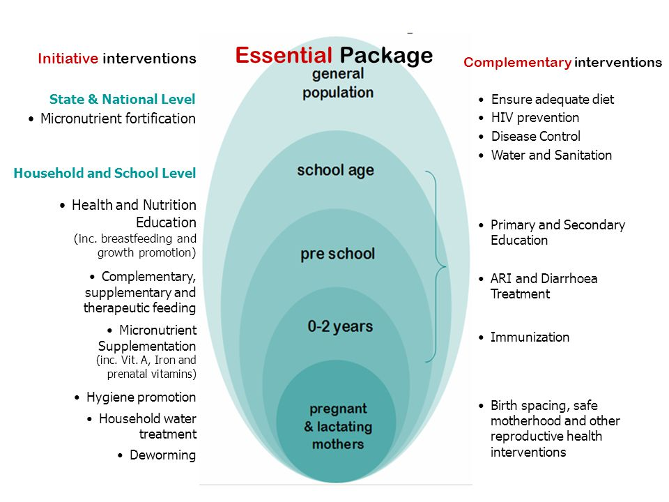 Essential Package Initiative interventions Complementary interventions