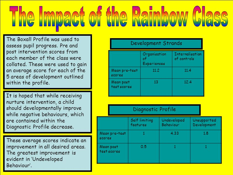 The Impact of the Rainbow Class