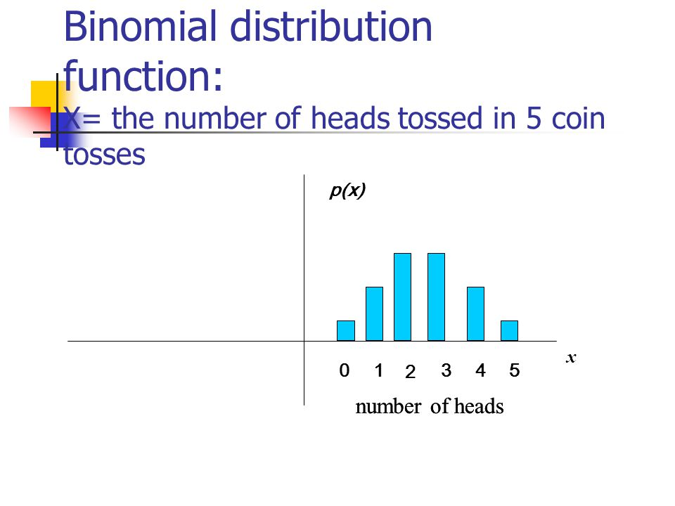 Binomial distribution function: X= the number of heads tossed in 5 coin tosses