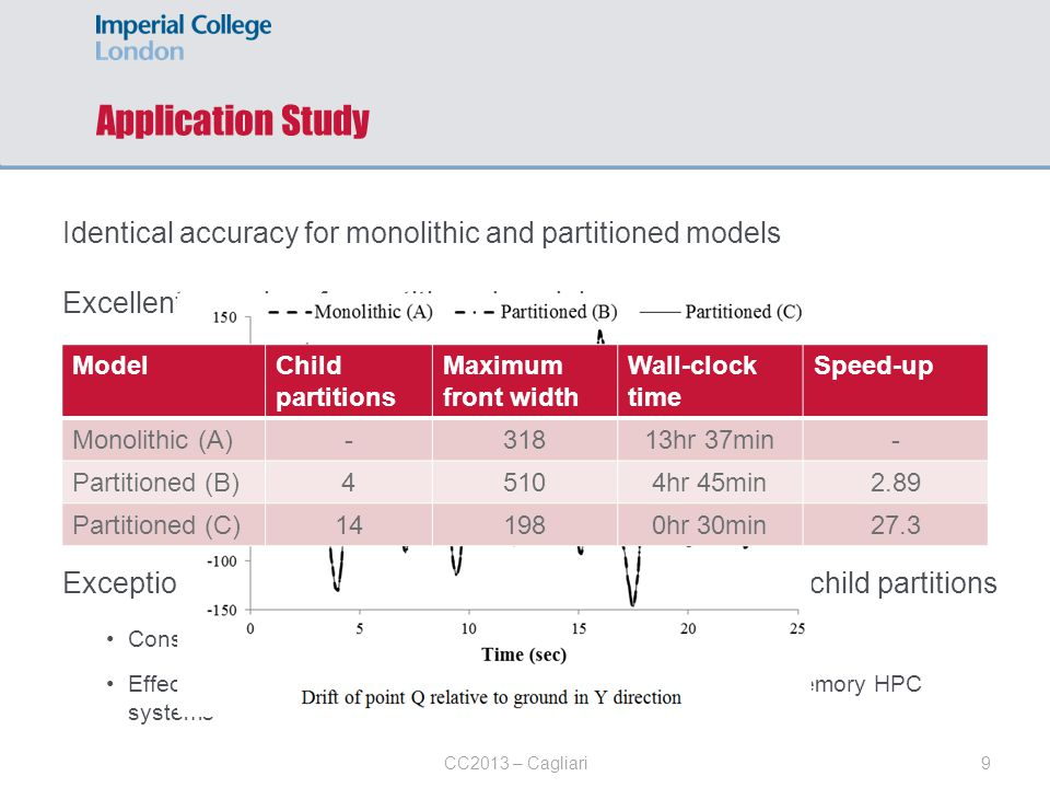 Application Study Identical accuracy for monolithic and partitioned models. Excellent speed-up for partitioned models.