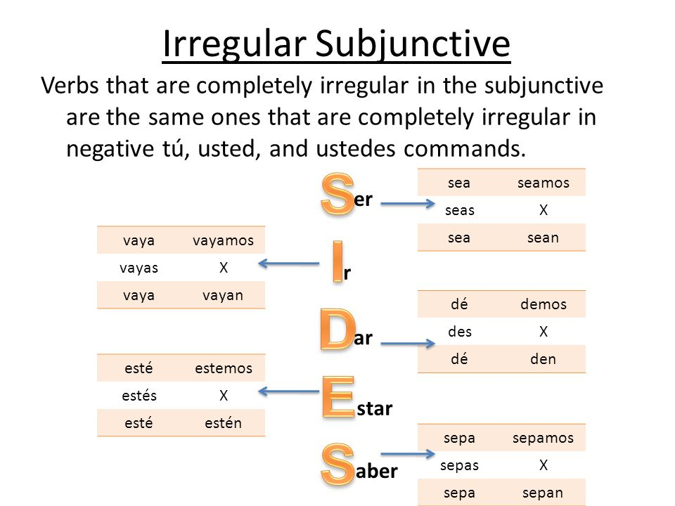Irregular Subjunctive