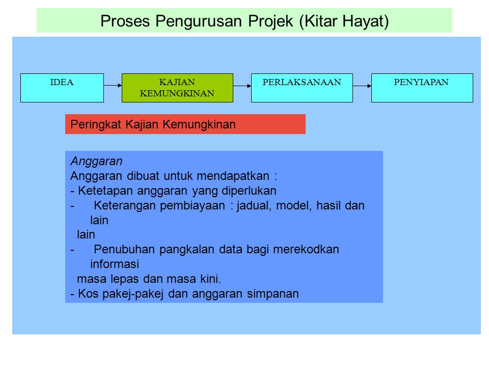 Proses Pengurusan Projek (Kitar Hayat)