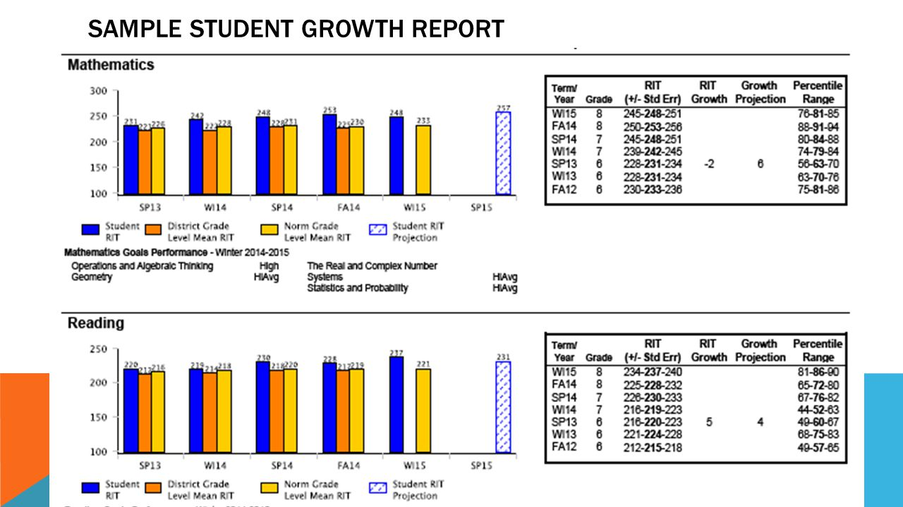 SAMPLE Student Growth Report