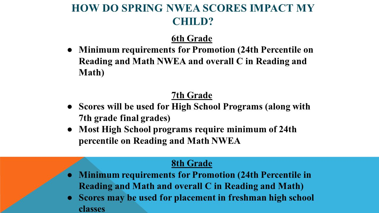 How Do Spring NWEA Scores Impact My Child