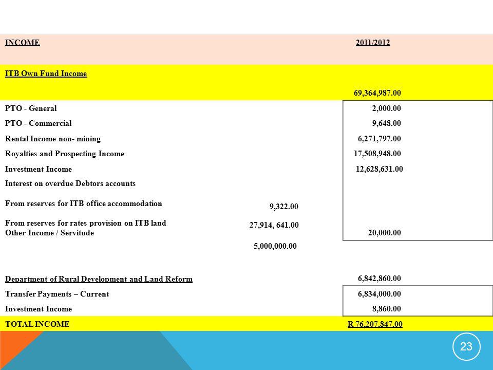 9,322.00 INCOME 2011/2012 ITB Own Fund Income 69,364,987.00