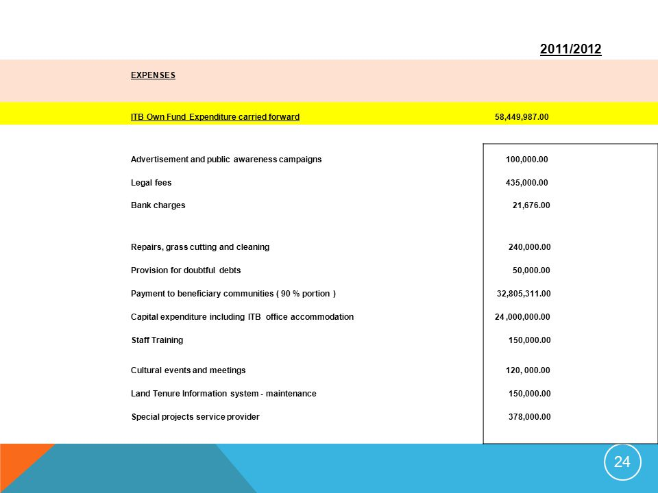 2011/2012 EXPENSES ITB Own Fund Expenditure carried forward