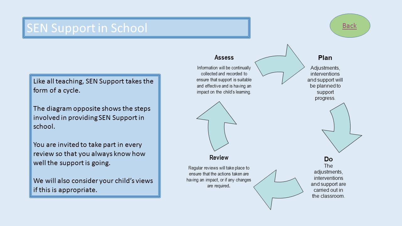 SEN Support in School Back