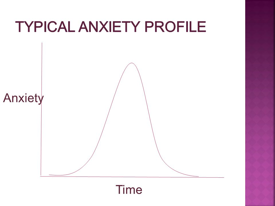 Typical Anxiety Profile