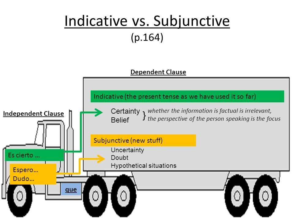 Indicative vs. Subjunctive (p.164)