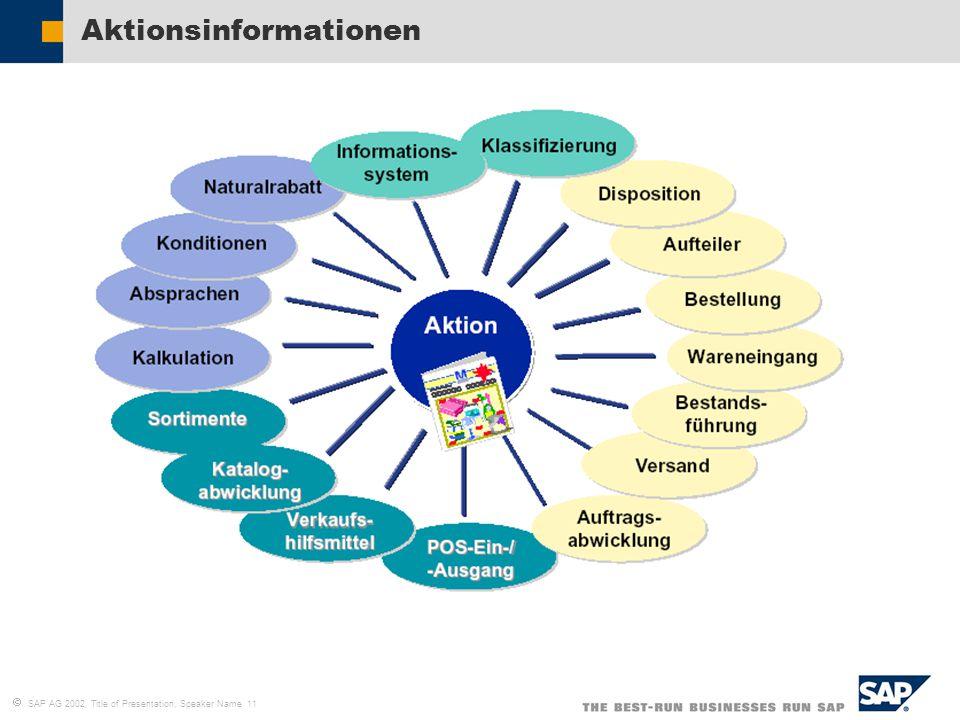 Aktionsinformationen