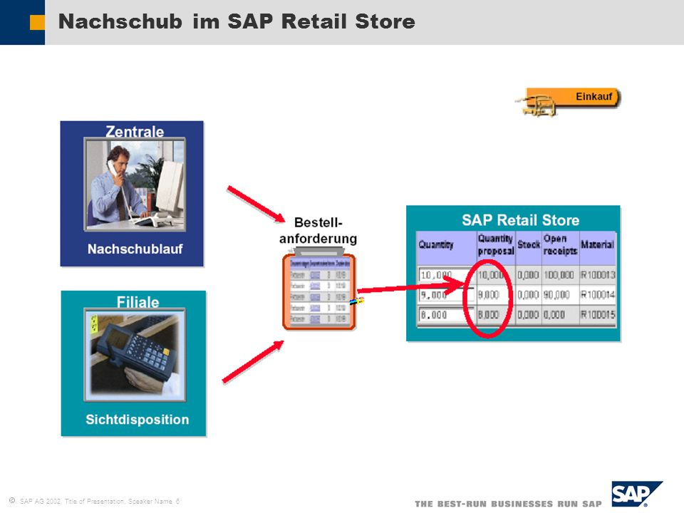 Nachschub im SAP Retail Store