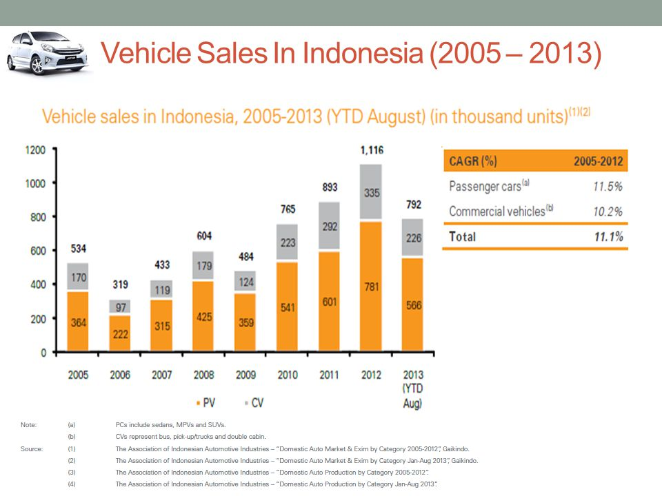 Vehicle Sales In Indonesia (2005 – 2013)