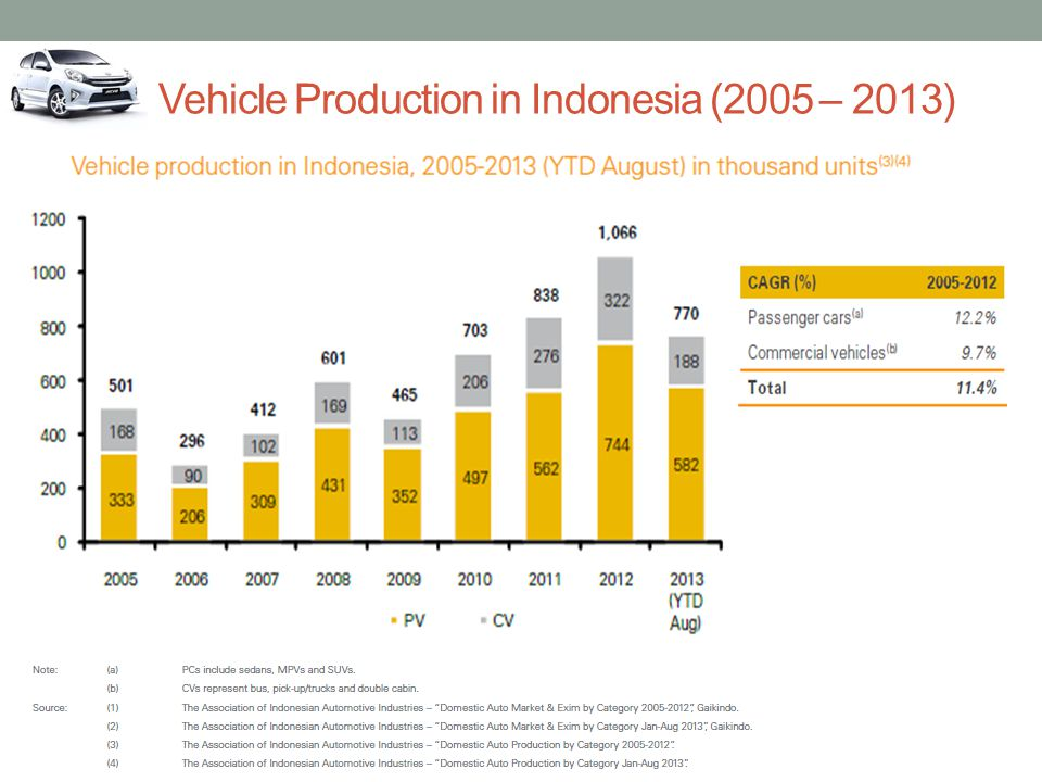 Vehicle Production in Indonesia (2005 – 2013)