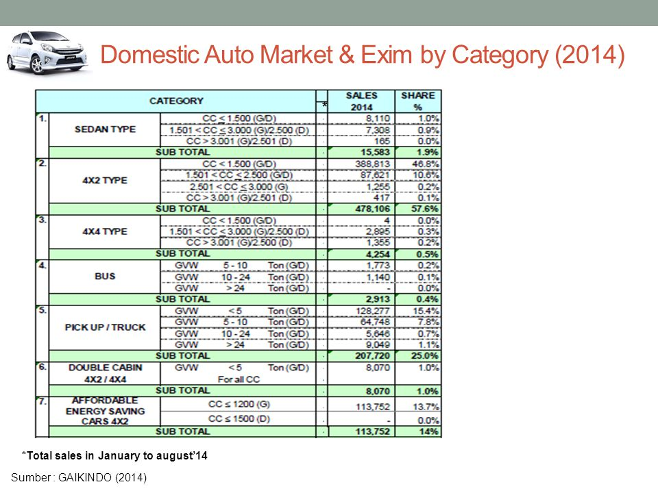 Domestic Auto Market & Exim by Category (2014)