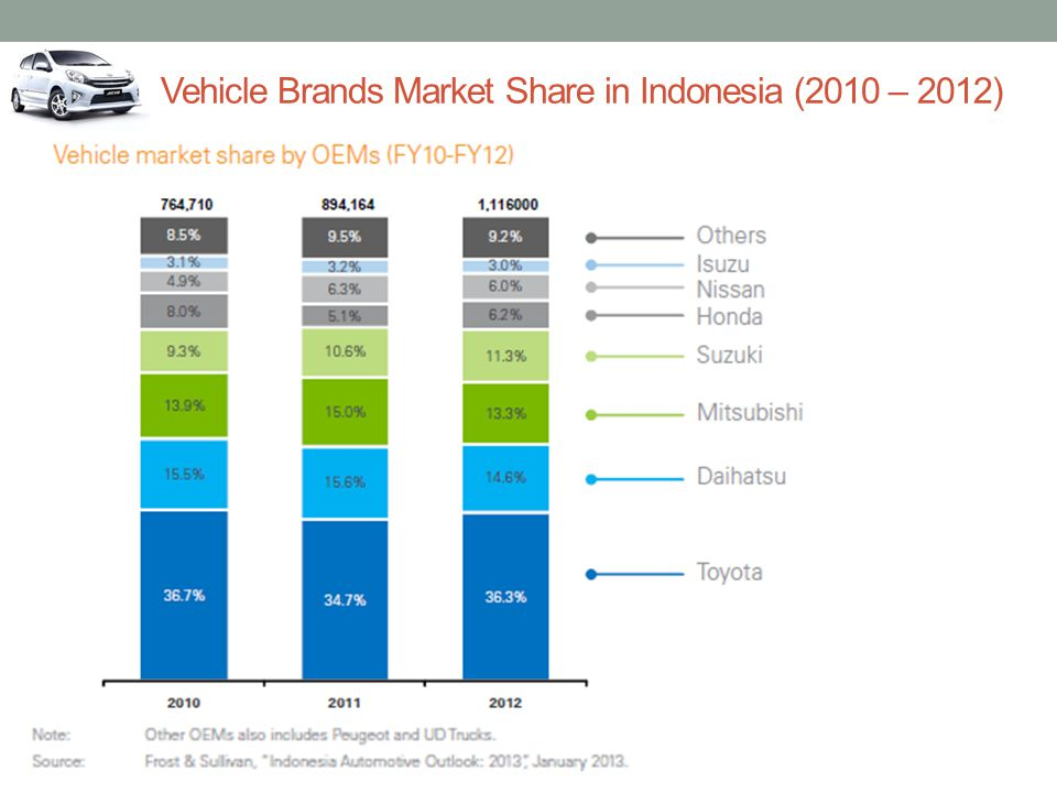 Vehicle Brands Market Share in Indonesia (2010 – 2012)