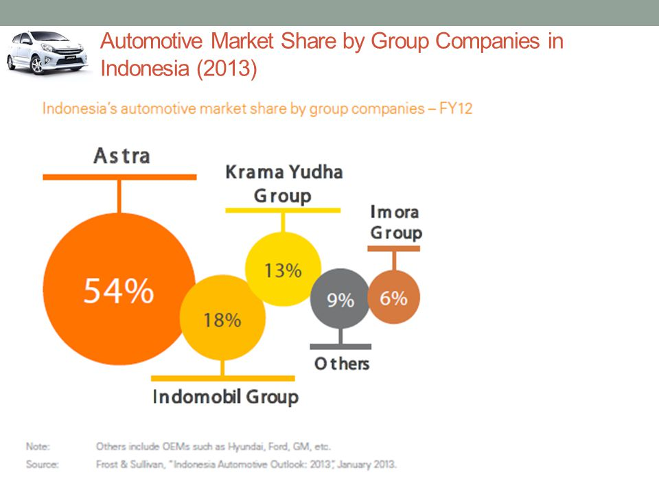 Automotive Market Share by Group Companies in Indonesia (2013)