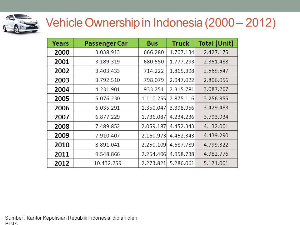 Vehicle Ownership in Indonesia (2000 – 2012)