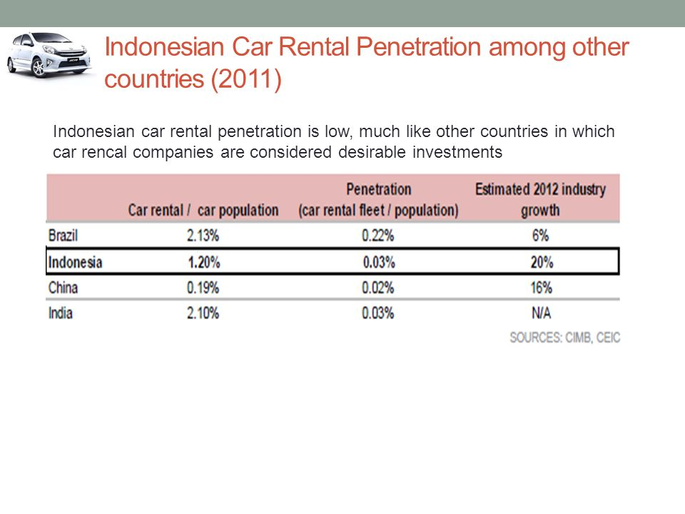 Indonesian Car Rental Penetration among other countries (2011)