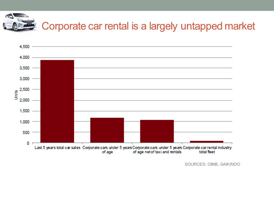 Corporate car rental is a largely untapped market