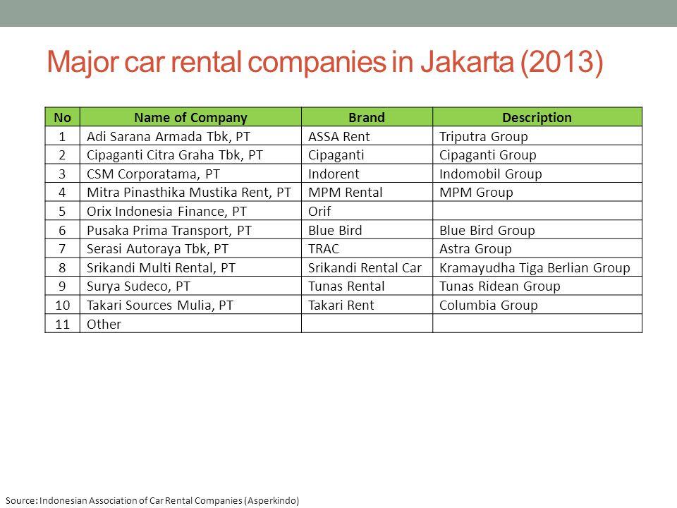 Major car rental companies in Jakarta (2013)