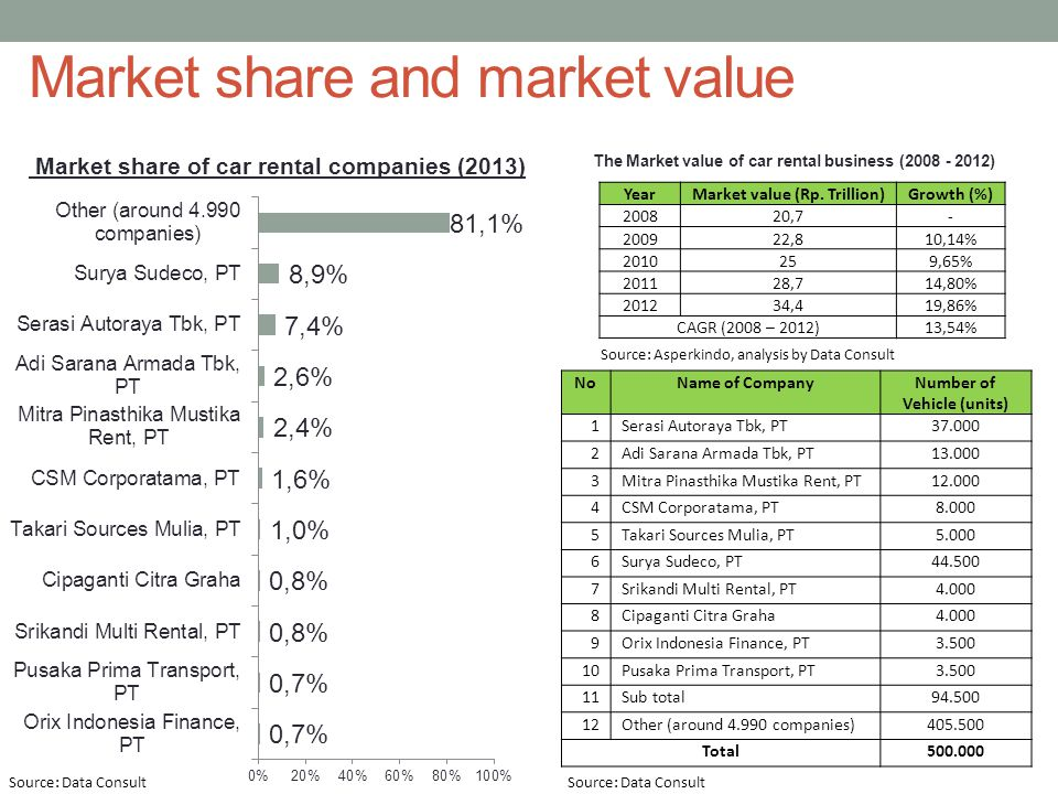 Market share and market value