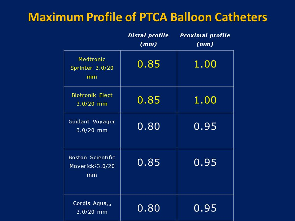 Maximum Profile of PTCA Balloon Catheters