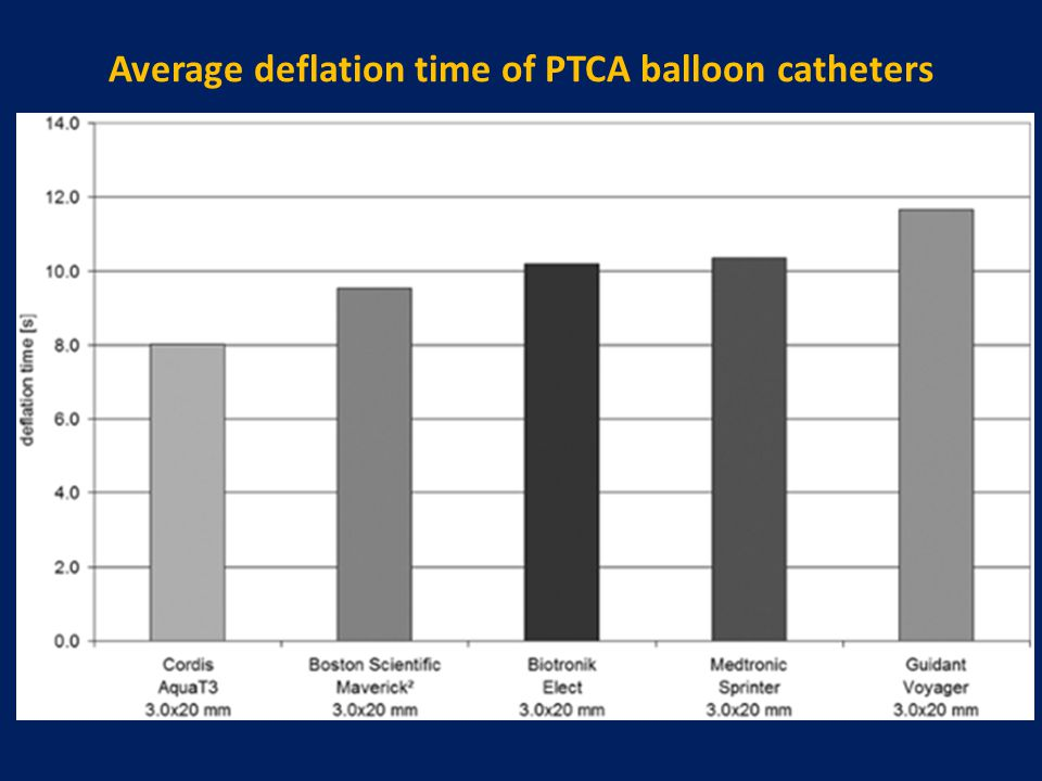 Average deflation time of PTCA balloon catheters