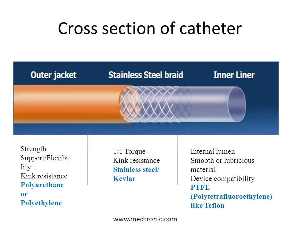 Cross section of catheter