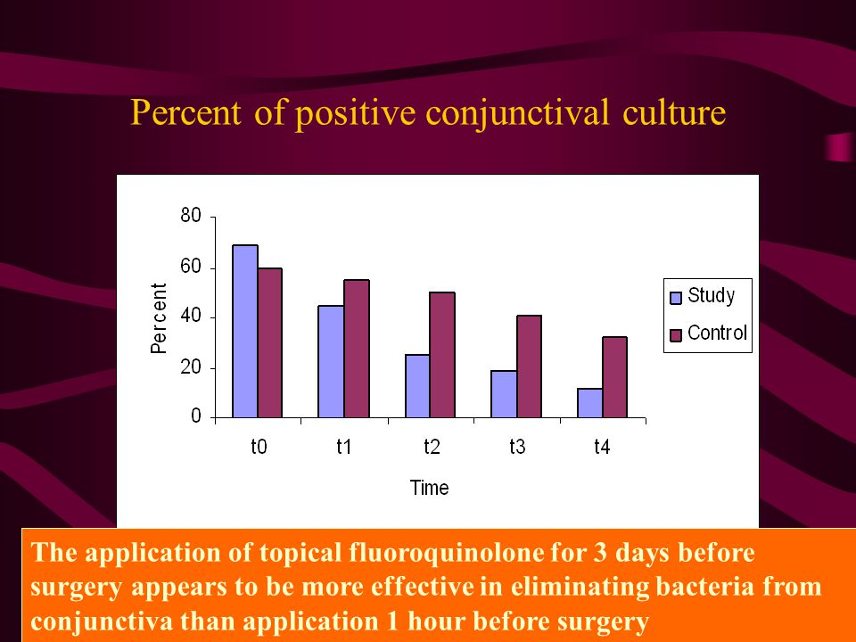 Percent of positive conjunctival culture