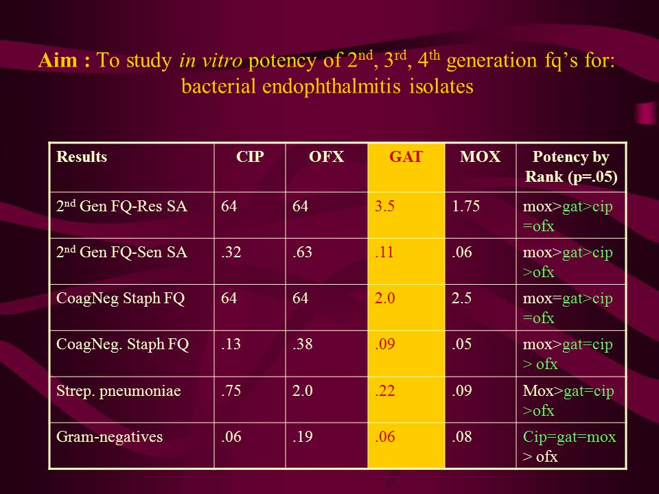 Aim : To study in vitro potency of 2nd, 3rd, 4th generation fq's for: bacterial endophthalmitis isolates