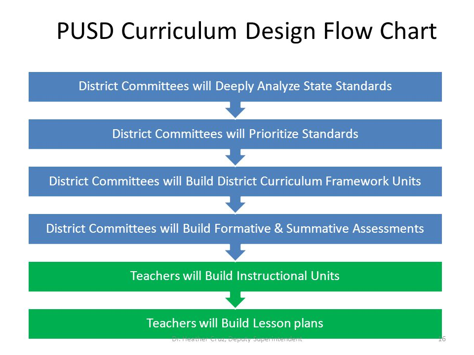 PUSD Curriculum Design Flow Chart
