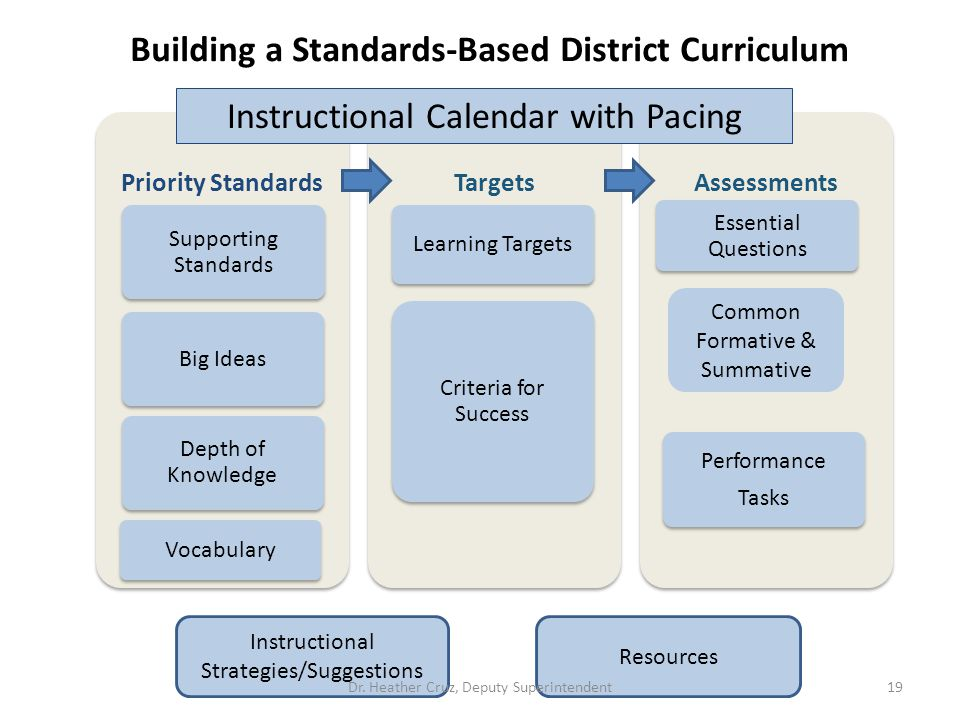 Building a Standards-Based District Curriculum