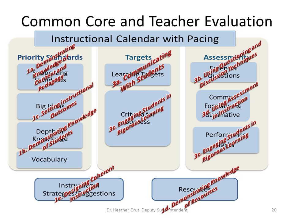 Common Core and Teacher Evaluation