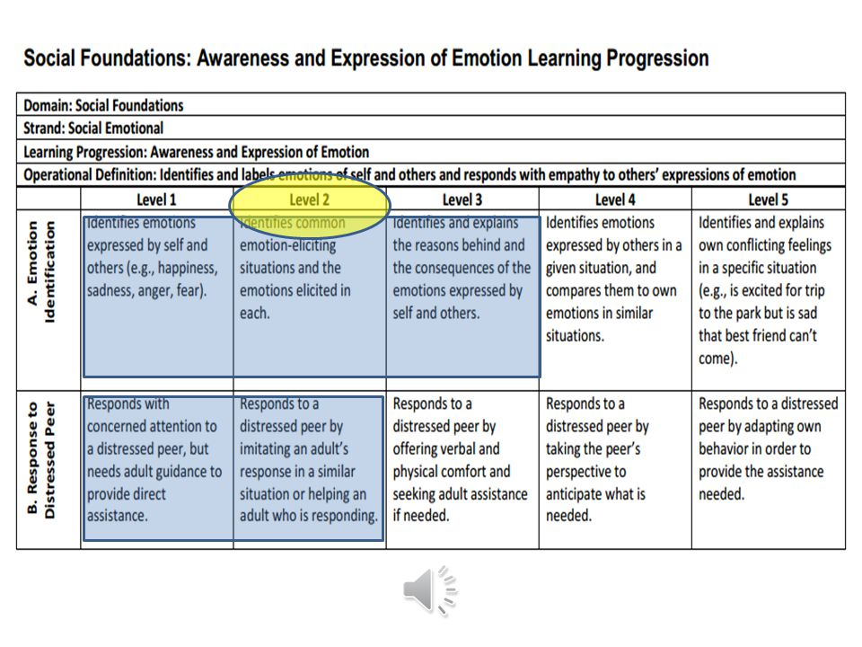 Example 1 Child scores (Level 3 on A) and (Level 2 on B) = overall learning progression Level 2