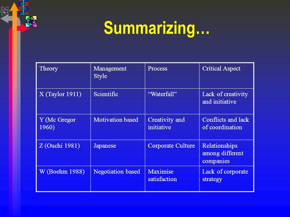 Summarizing… Theory Management Style Process Critical Aspect