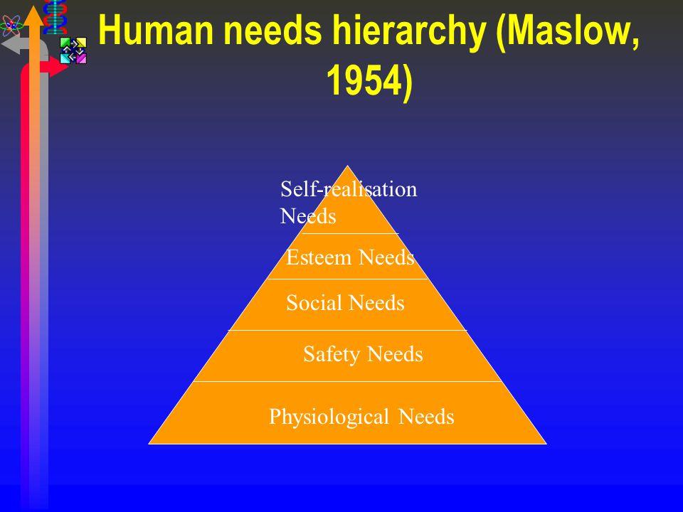 Human needs hierarchy (Maslow, 1954)