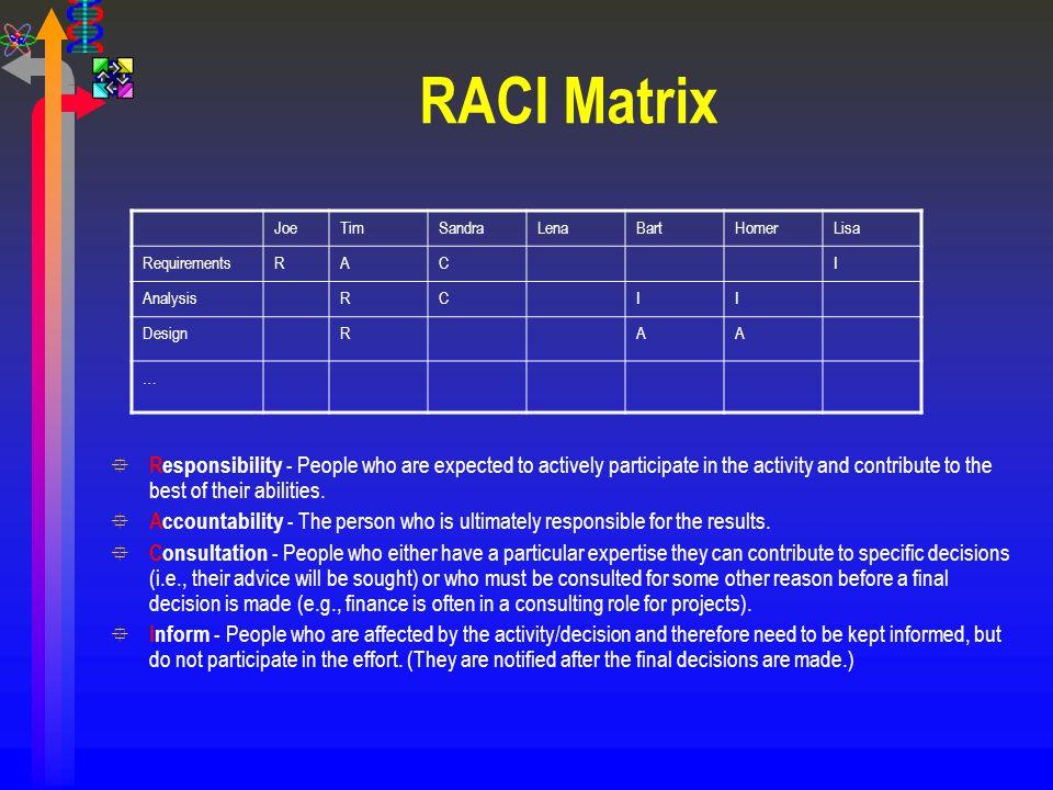 RACI Matrix Joe. Tim. Sandra. Lena. Bart. Homer. Lisa. Requirements. R. A. C. I. Analysis.