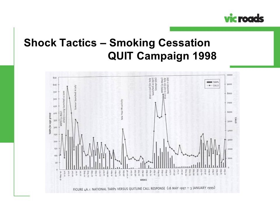 Shock Tactics – Smoking Cessation QUIT Campaign 1998