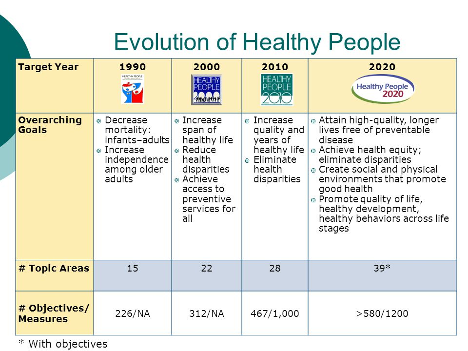 Evolution of Healthy People