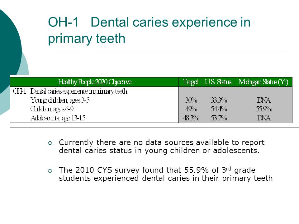 OH-1 Dental caries experience in primary teeth