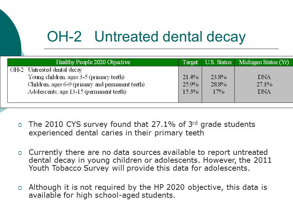 OH-2 Untreated dental decay