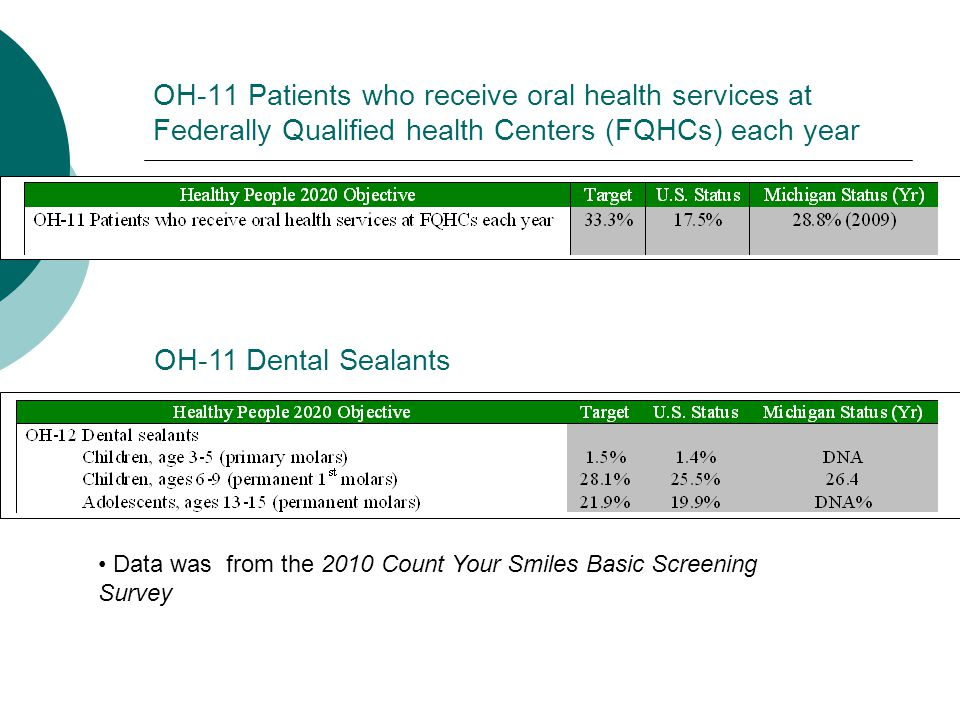 OH-11 Patients who receive oral health services at Federally Qualified health Centers (FQHCs) each year