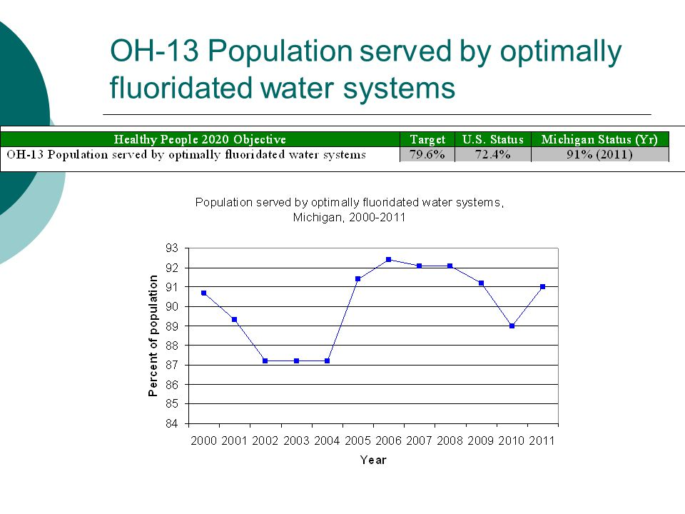 OH-13 Population served by optimally fluoridated water systems