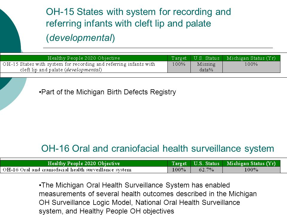 OH-16 Oral and craniofacial health surveillance system