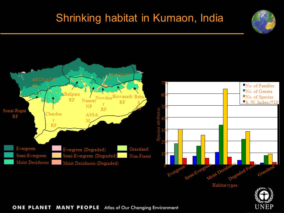 Shrinking habitat in Kumaon, India