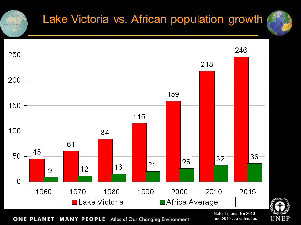 Lake Victoria vs. African population growth